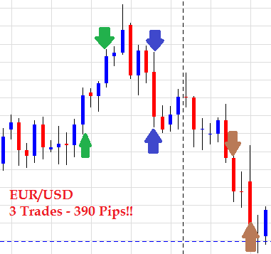 Forex price action (fpa) system
